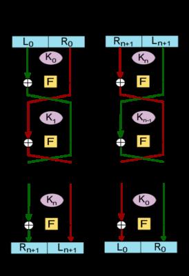 Feistel Cipher Inviul