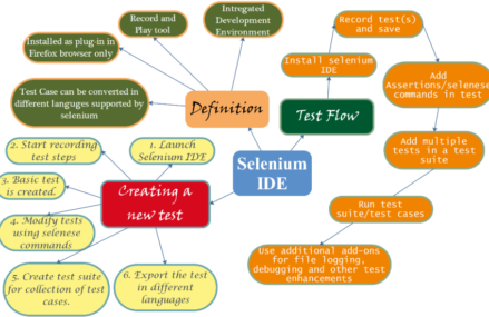 What is Selenese in relation to Selenium IDE?