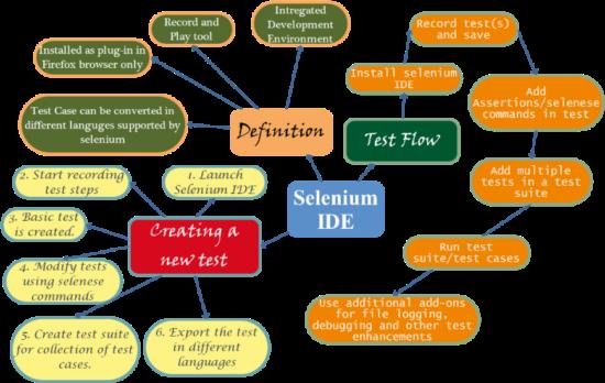 Selenium IDE Selenese Inviul