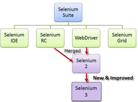 Differences between Selenium IDE, Selenium RC and Selenium WebDriver