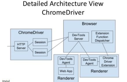 How to launch Chrome browser in Selenium WebDriver?