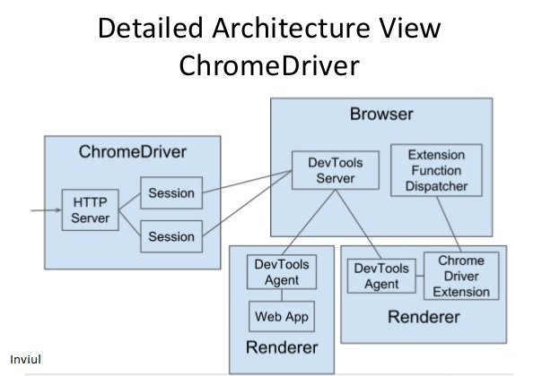 Architechture of Chrome Driver and chrome browser